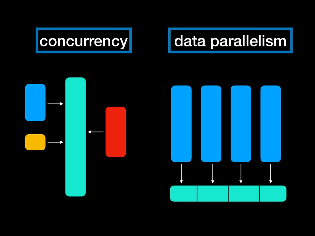data parallelism concurrency