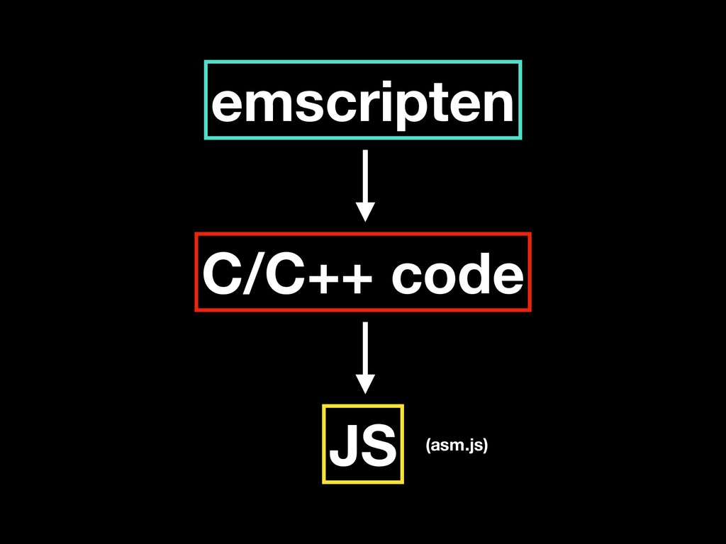 emscripten C/C++ code JS (asm.js)
