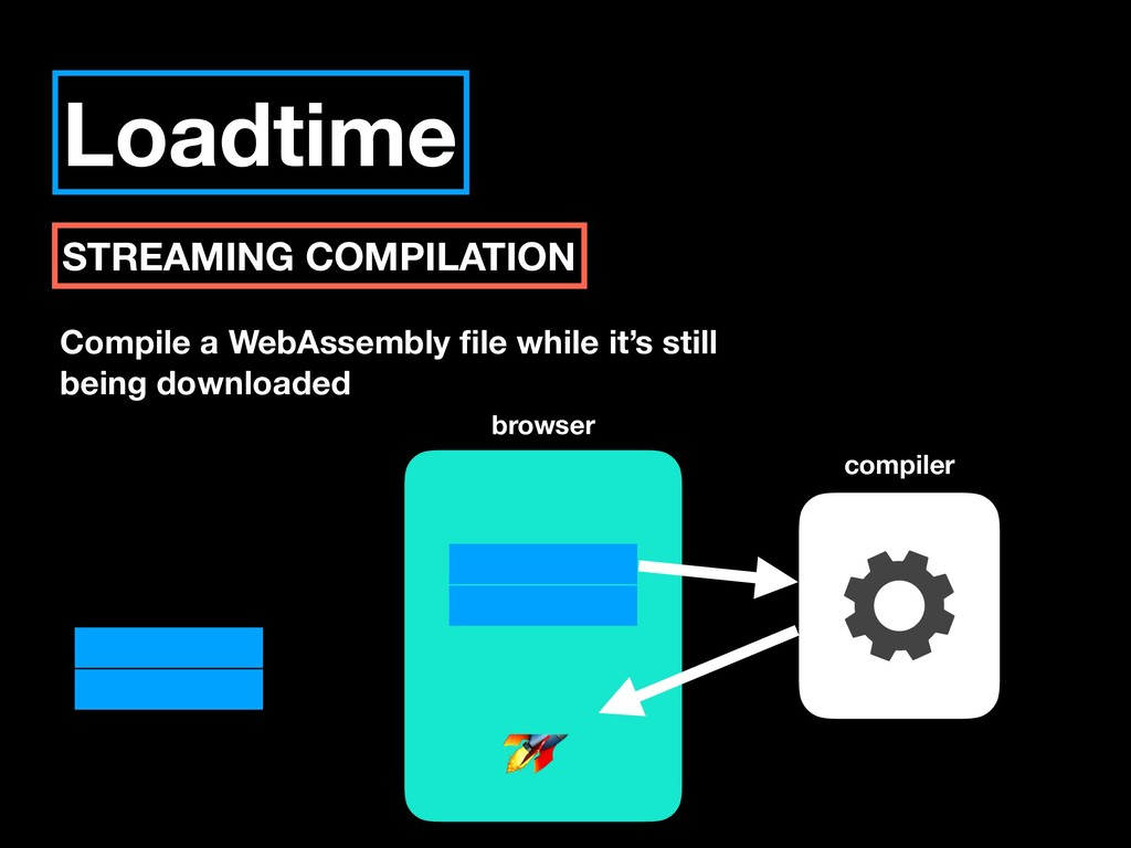 Loadtime STREAMING COMPILATION Compile a WebAss...