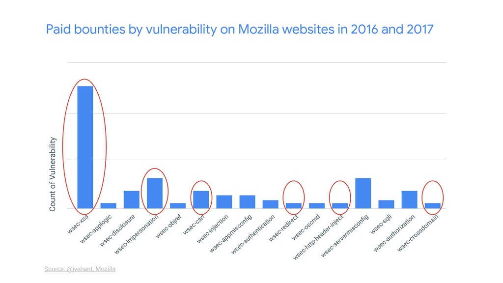 Source: @jvehent, Mozilla Paid bounties by vuln...