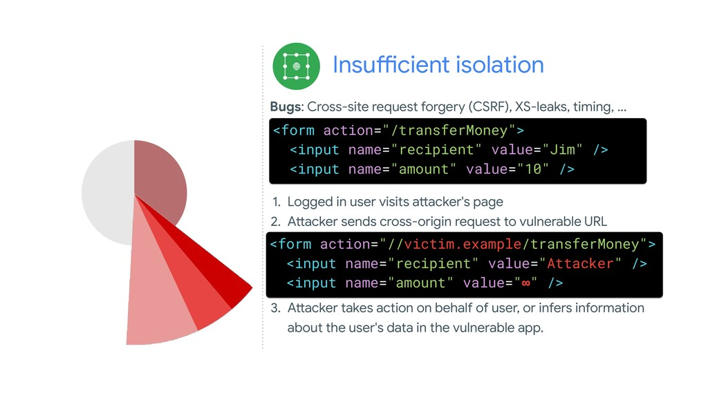 Insufficient isolation 1. Logged in user visits...