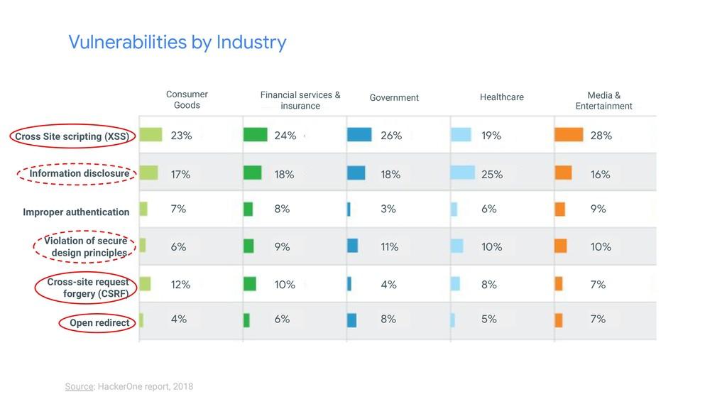 Vulnerabilities by Industry Source: HackerOne r...