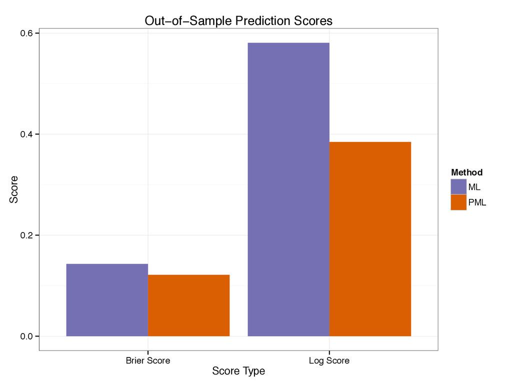 0.0 0.2 0.4 0.6 Brier Score Log Score Score Typ...