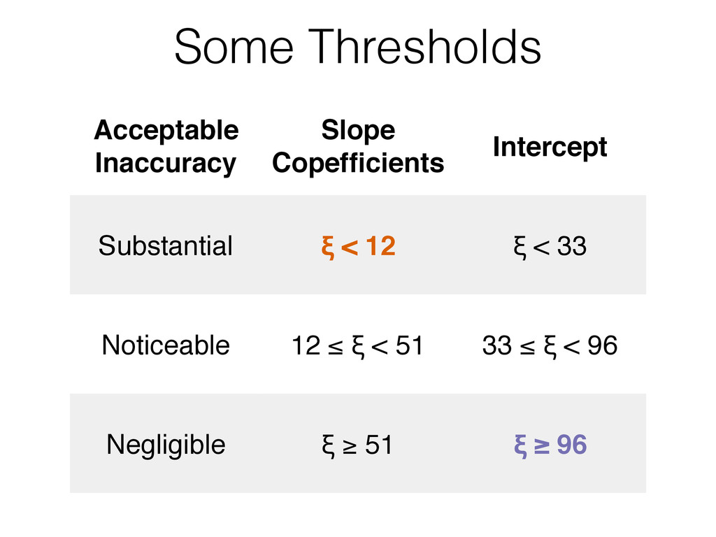Acceptable Inaccuracy Slope Copefficients Interc...