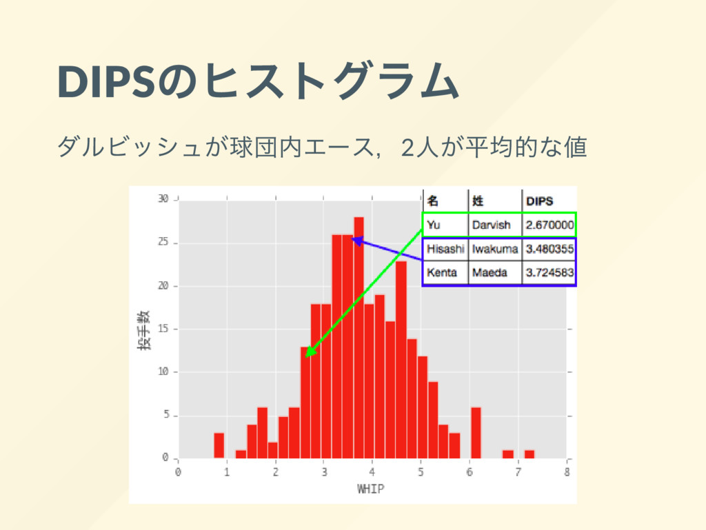 DIPS のヒストグラム ダルビッシュが球団内エー ス,2 人が平均的な値