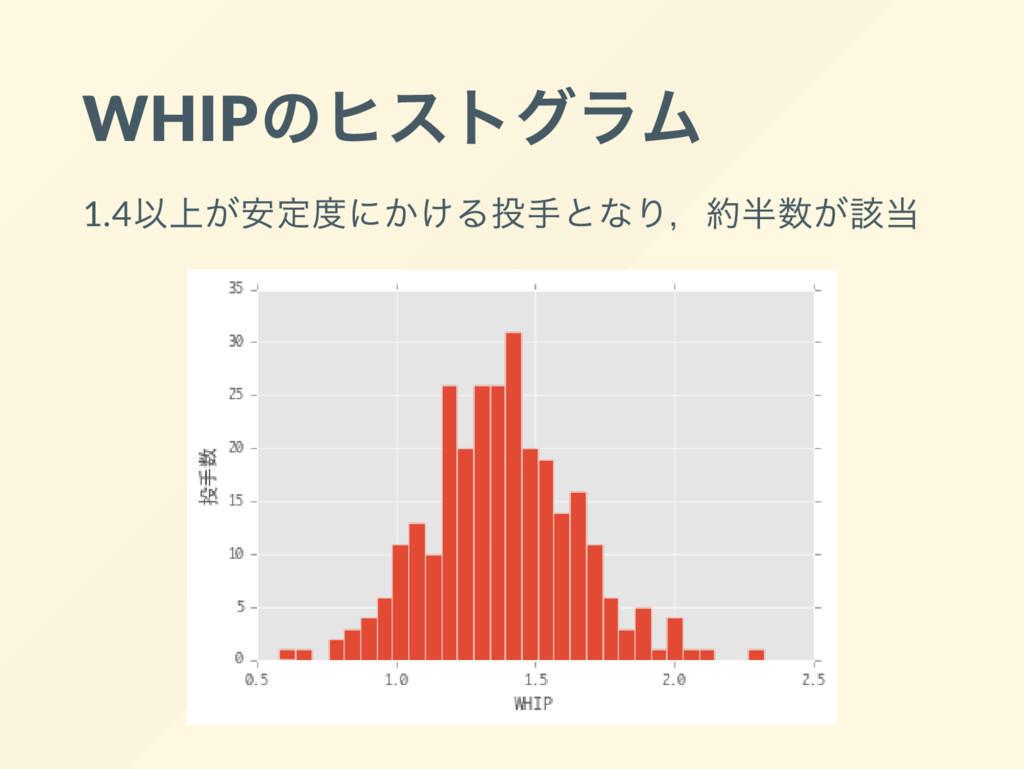 WHIP のヒストグラム 1.4 以上が安定度にかける投手となり, 約半数が該当