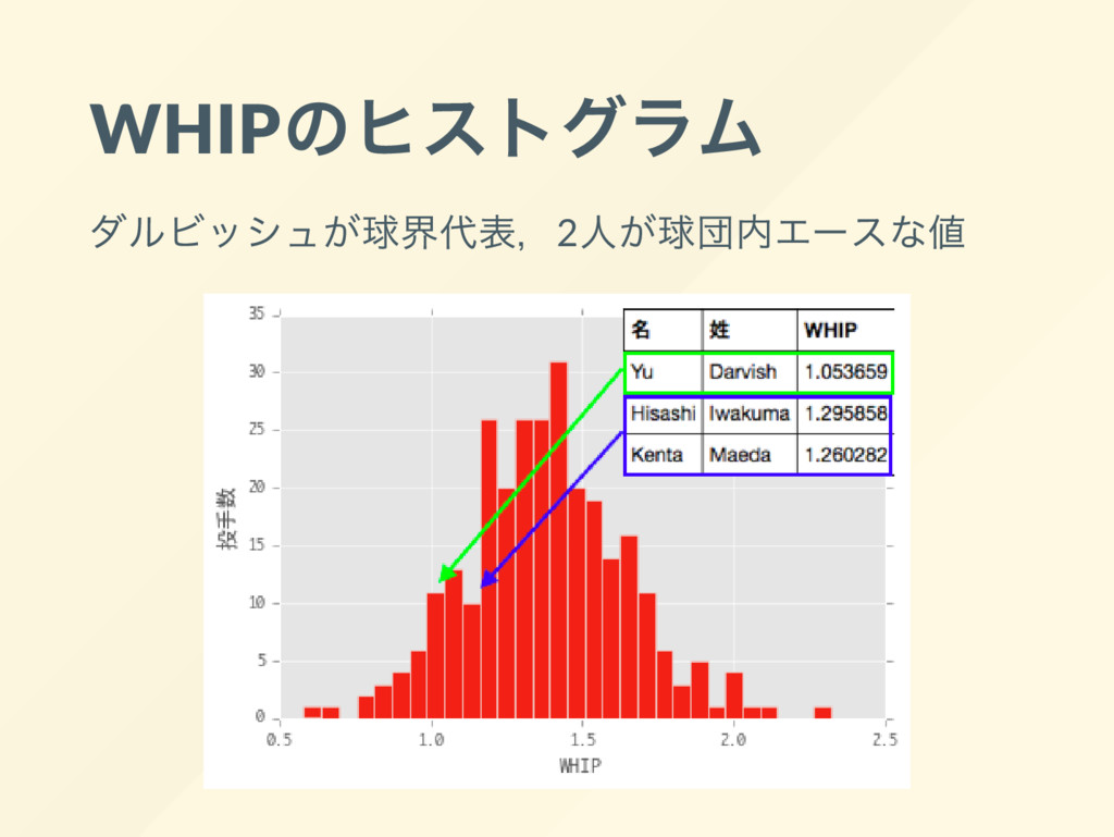 WHIP のヒストグラム ダルビッシュが球界代表,2 人が球団内エー スな値