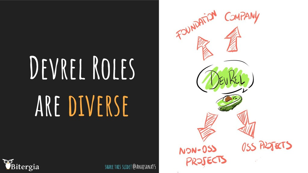 Devrel Roles are diverse share this slide! @Ana...