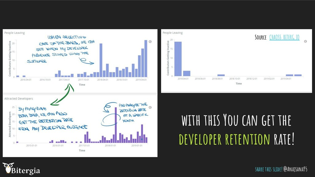 with this You can get the developer retention r...