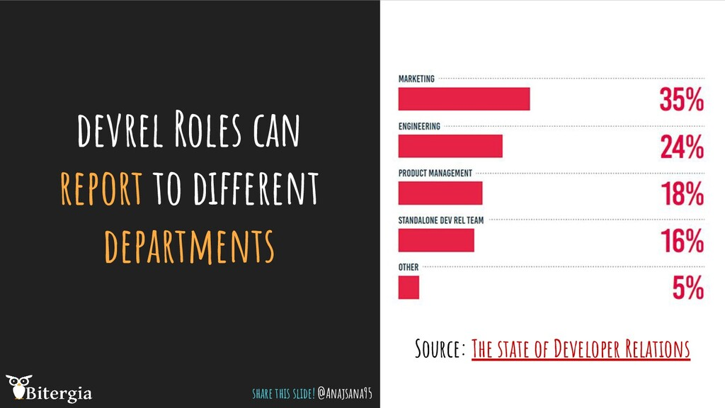 devrel Roles can report to different department...