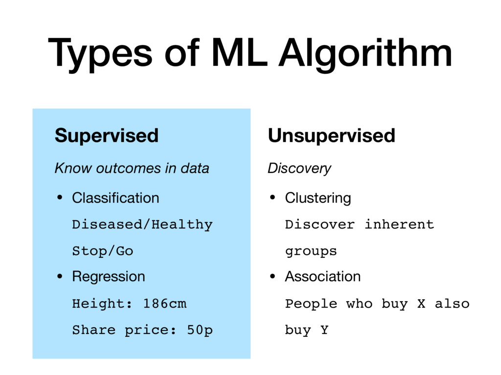 Types of ML Algorithm Supervised Know outcomes ...