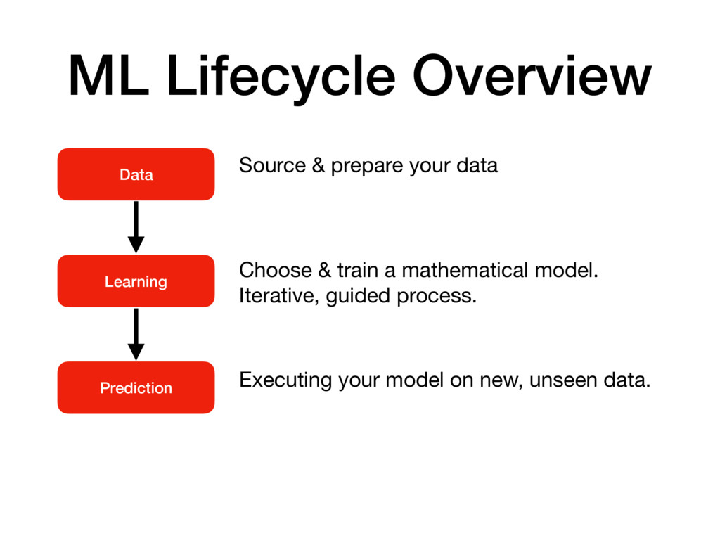 ML Lifecycle Overview Data Learning Prediction ...
