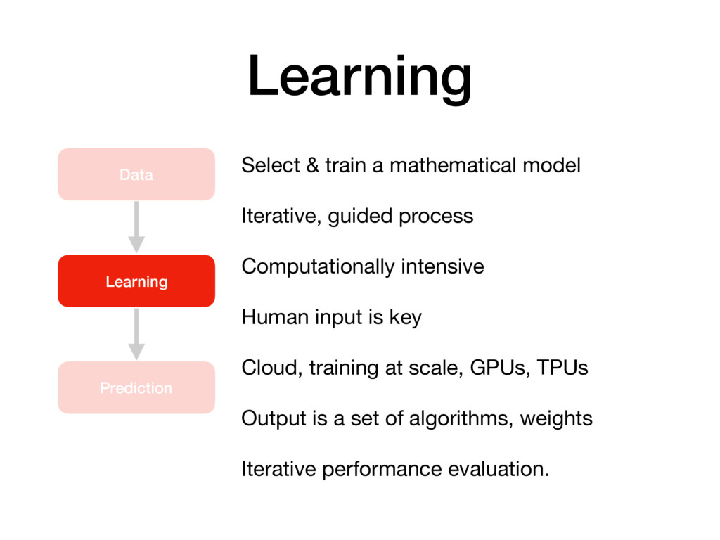 Learning Data Learning Prediction Select & trai...