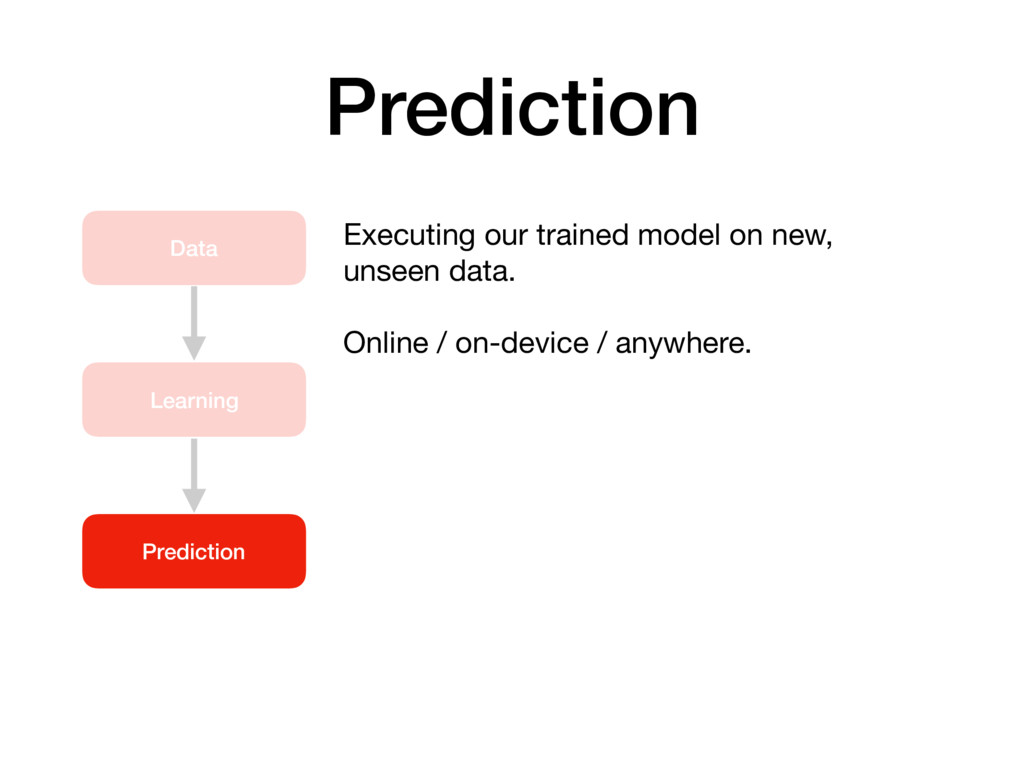 Prediction Data Learning Prediction Executing o...