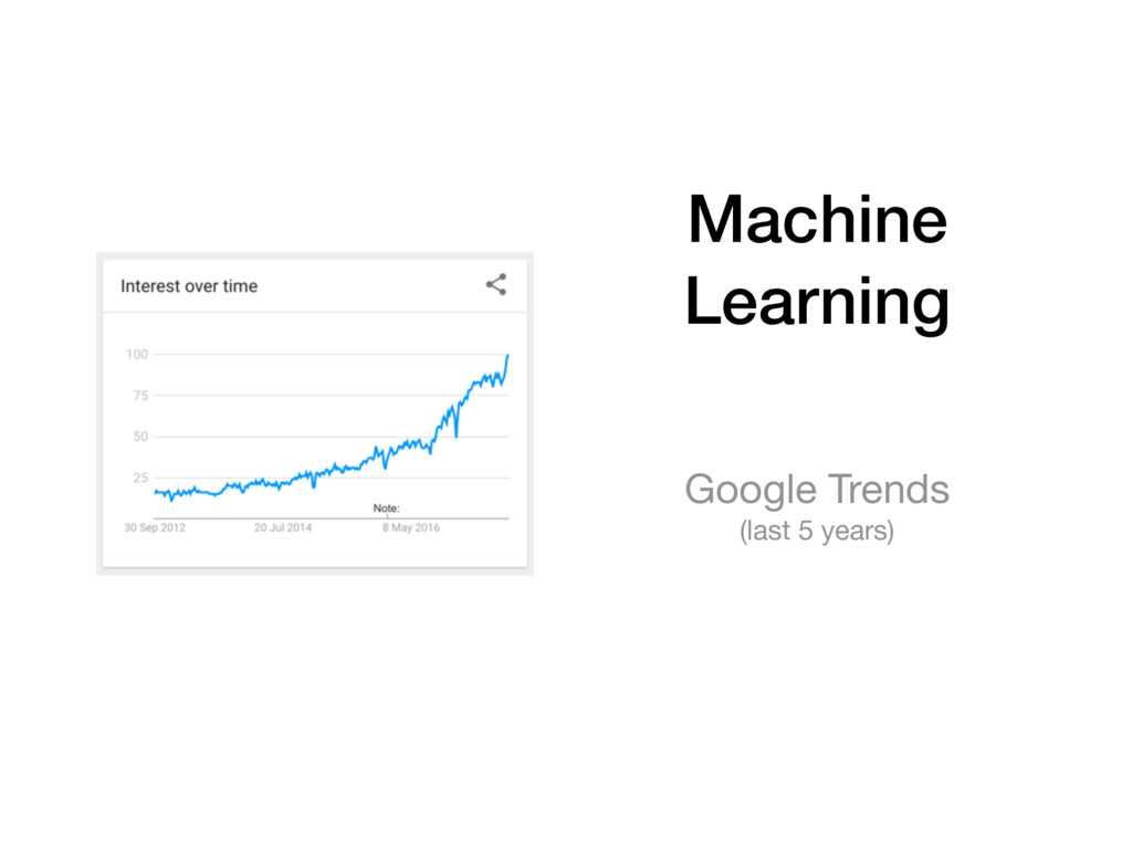 Machine Learning Google Trends  (last 5 years)
