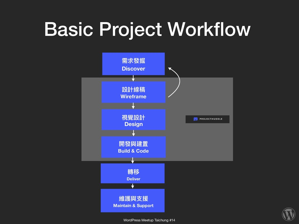 Basic Project Workflow Discover 需求發掘 Build & Cod...