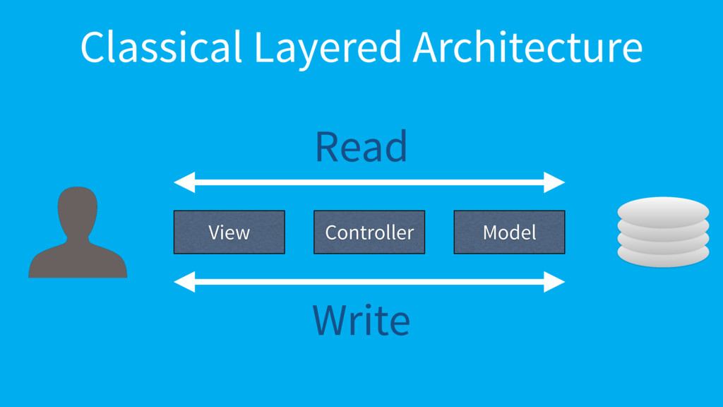 Classical Layered Architecture Controller Model...