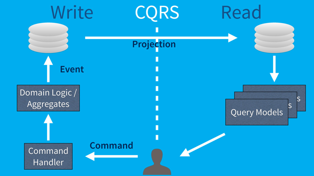 CQRS Command Handler Read Write Command Domain ...