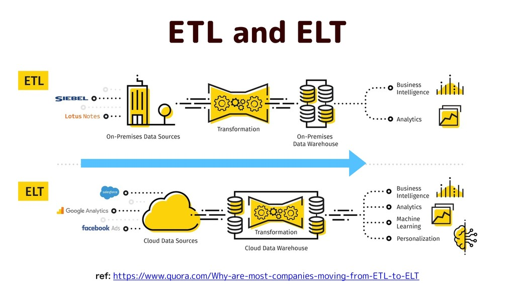 ETL and ELT https://www.quora.com/Why-are-most-...