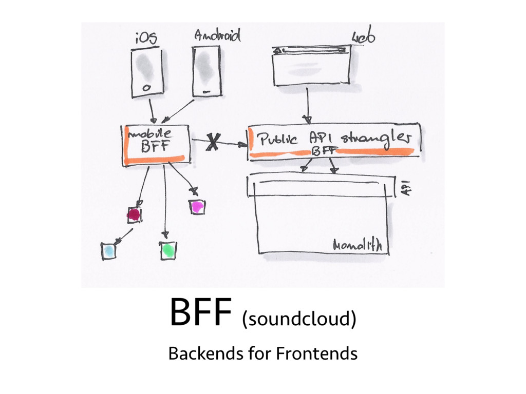 BFF (soundcloud) Backends for Frontends
