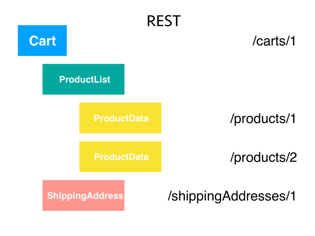 ProductList Cart ProductData ProductData Shippi...