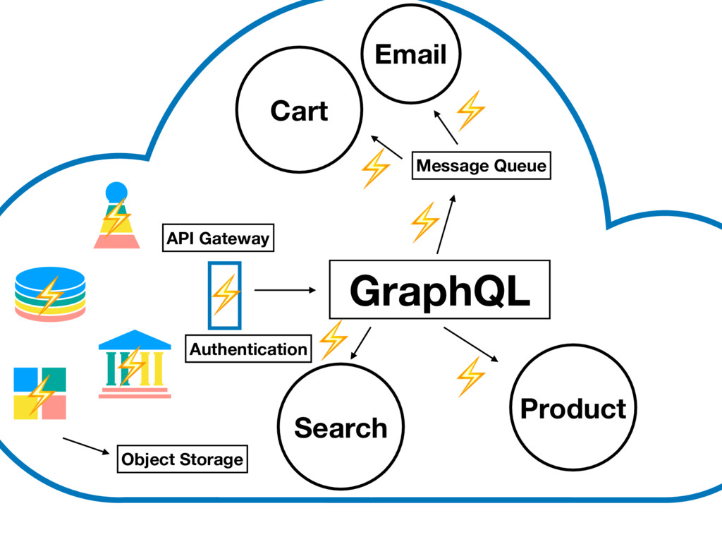 GraphQL API Gateway Cart Product Search Message...