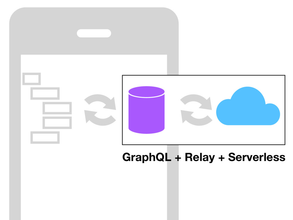 GraphQL + Relay + Serverless