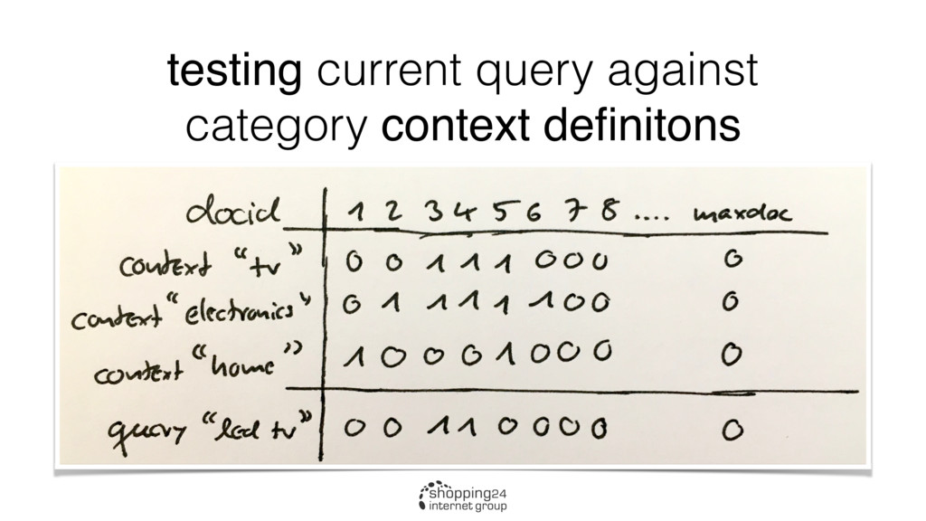 testing current query against category context ...