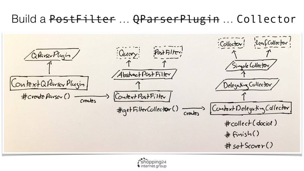 Build a PostFilter … QParserPlugin … Collector