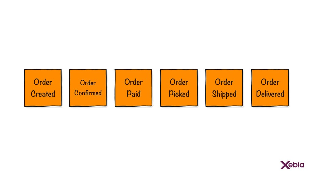 Order Confirmed Order Created Order Paid Order ...