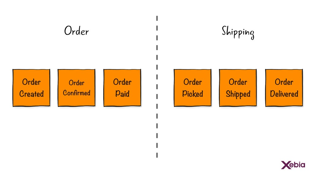 Order Shipping Order Confirmed Order Created Or...