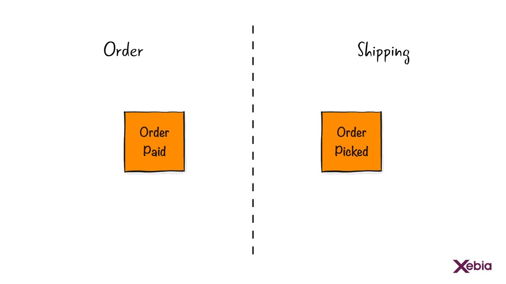 Order Paid Order Picked Order Shipping