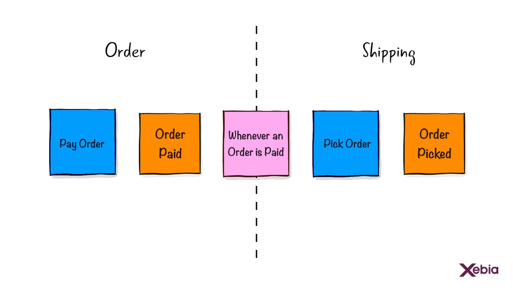 Order Paid Order Picked Whenever an Order is Pa...