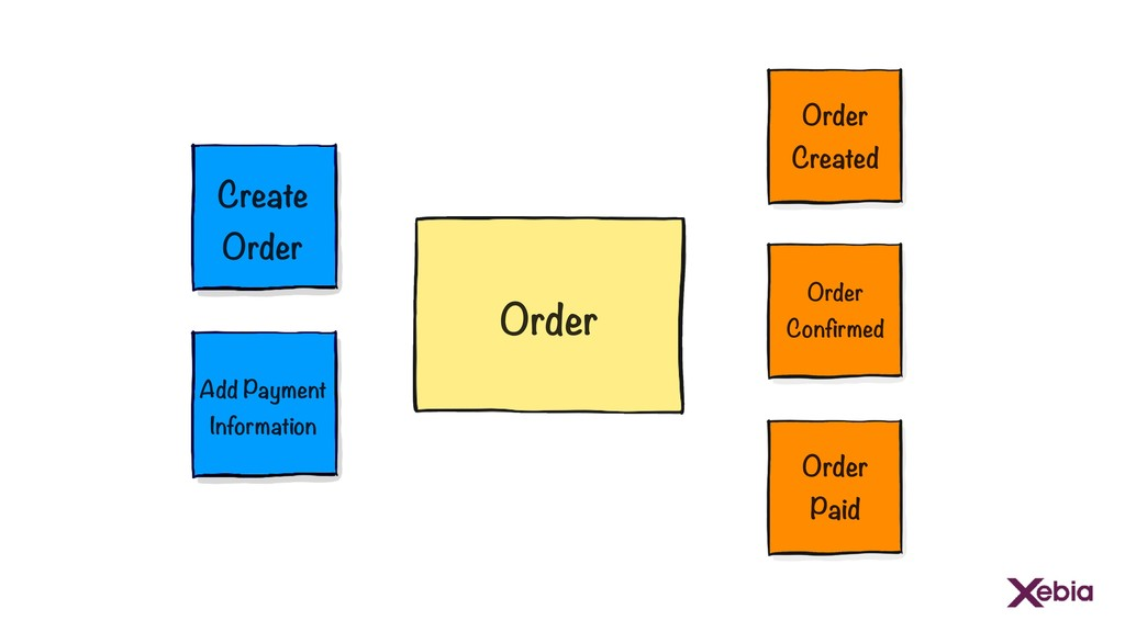 Create Order Order Add Payment Information Orde...