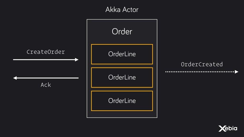 Order OrderLine OrderLine OrderLine CreateOrder...