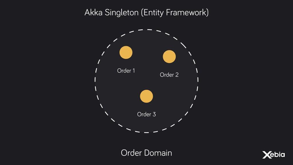 Order 1 Order Domain Order 2 Order 3 Akka Singl...