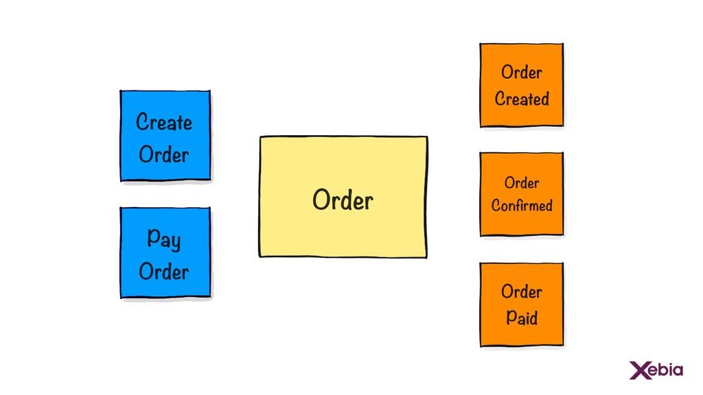 Create Order Order Pay Order Order Confirmed Or...