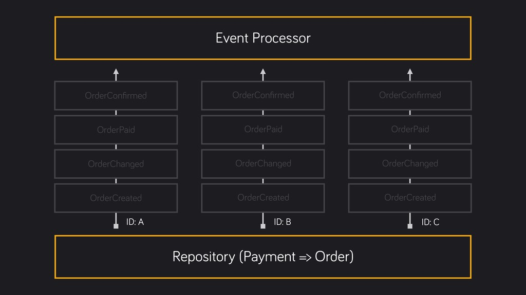 Event Processor OrderConfirmed OrderPaid OrderCh...