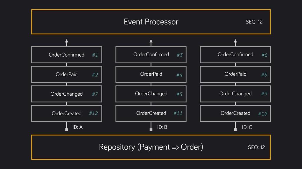 Event Processor SEQ: 12 #1 #2 #3 #4 #5 #6 #7 #8...