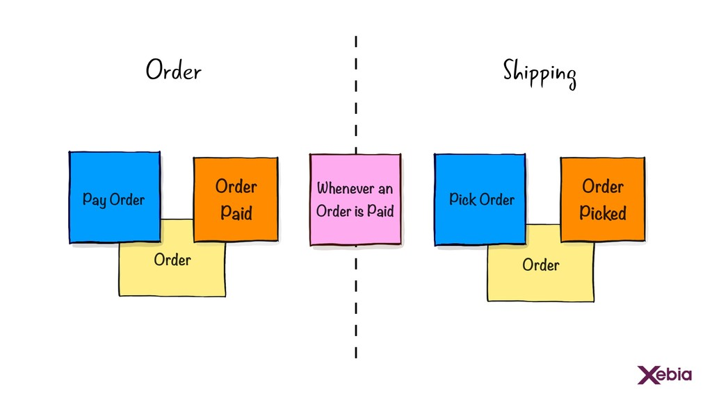 Order Order Picked Whenever an Order is Paid Pi...