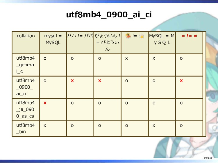 utf8mb4_0900_ai_ci collation mysql = MySQL ハハ !...
