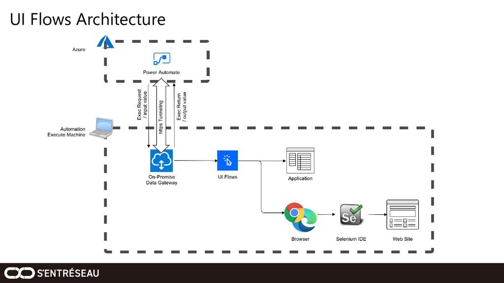 UI Flows Architecture