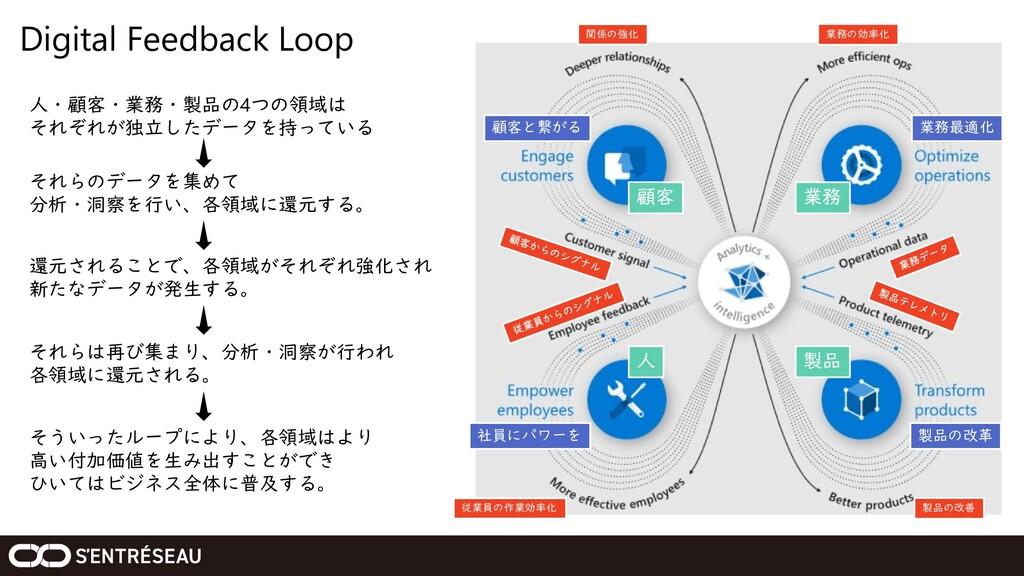Digital Feedback Loop 関係の強化 業務の効率化 従業員の作業効率化 製品...