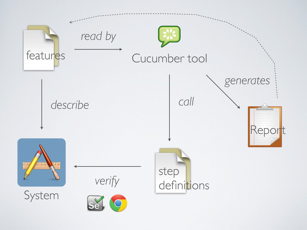 features describe System Cucumber tool read by ...