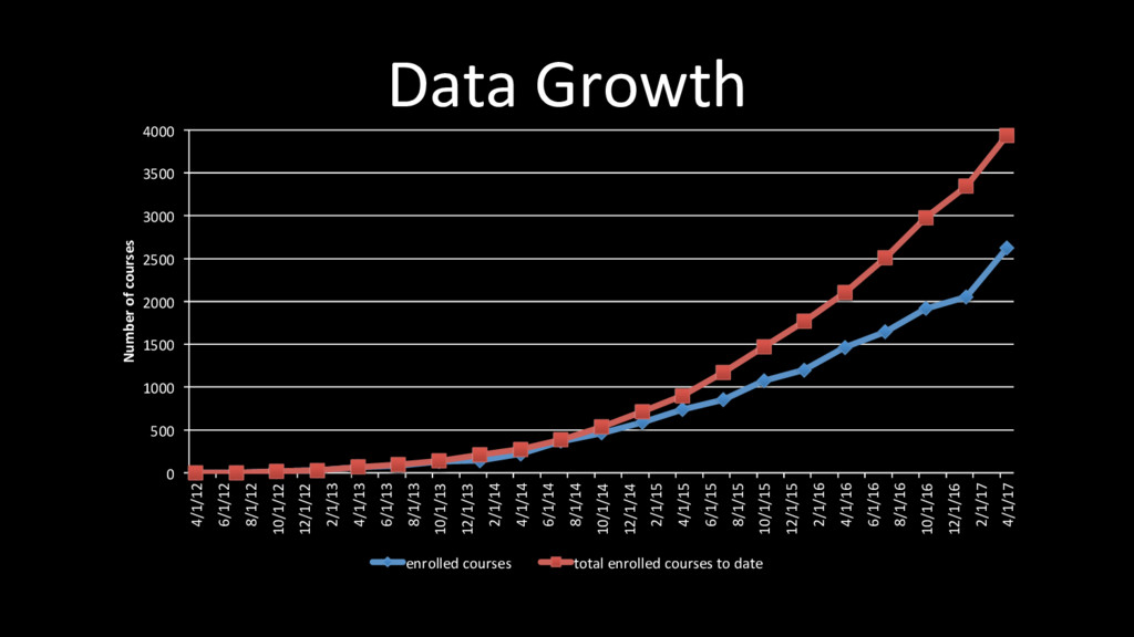 Data Growth 0 500 1000 1500 2000 2500 3000 3500...
