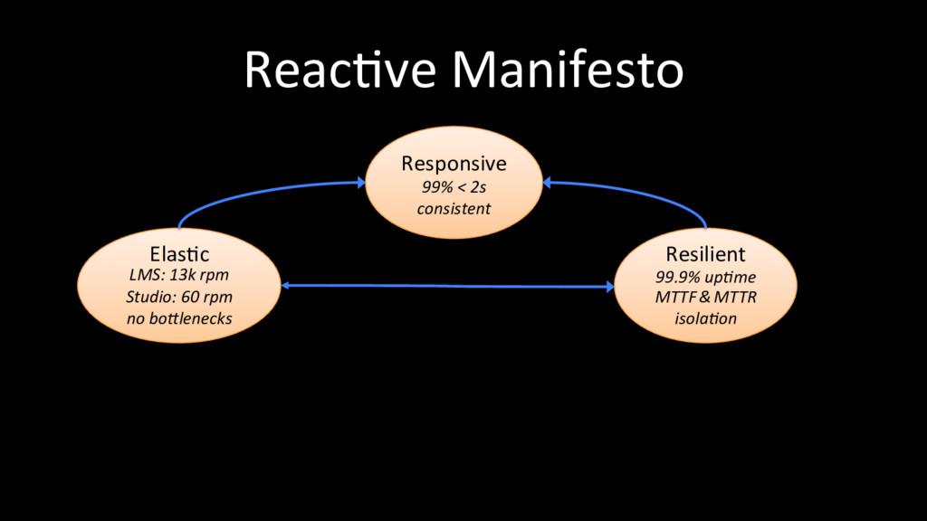 ReacOve Manifesto ElasOc LMS: 13k rpm Studio: 6...