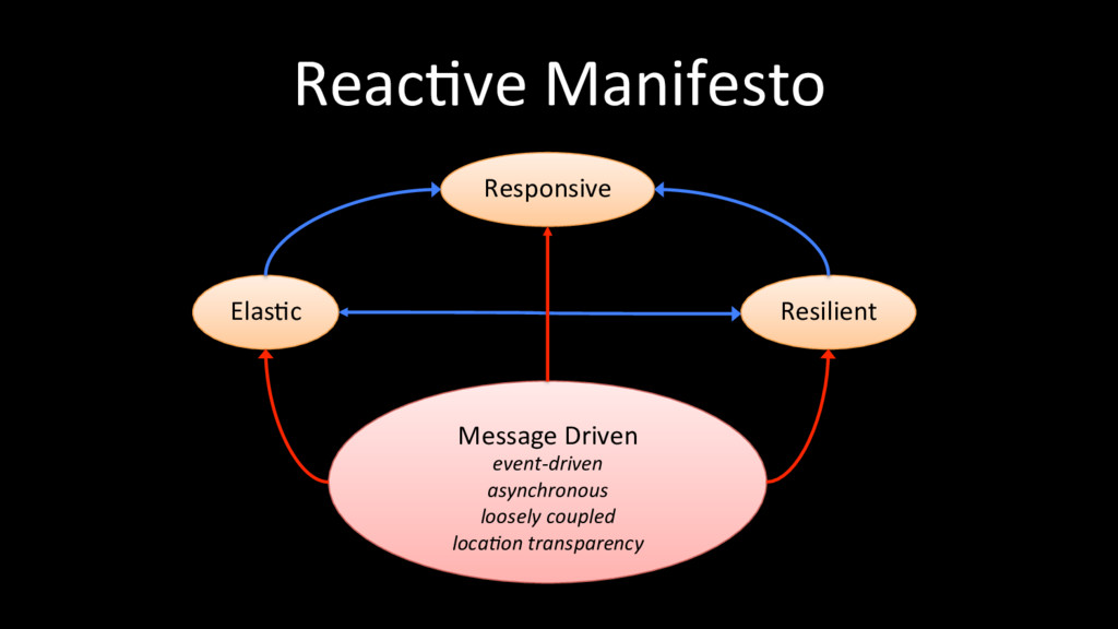 ReacOve Manifesto ElasOc Responsive Resilient M...