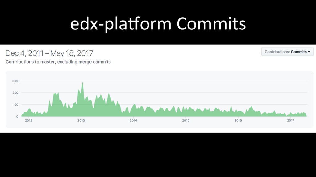 edx-pla(orm Commits