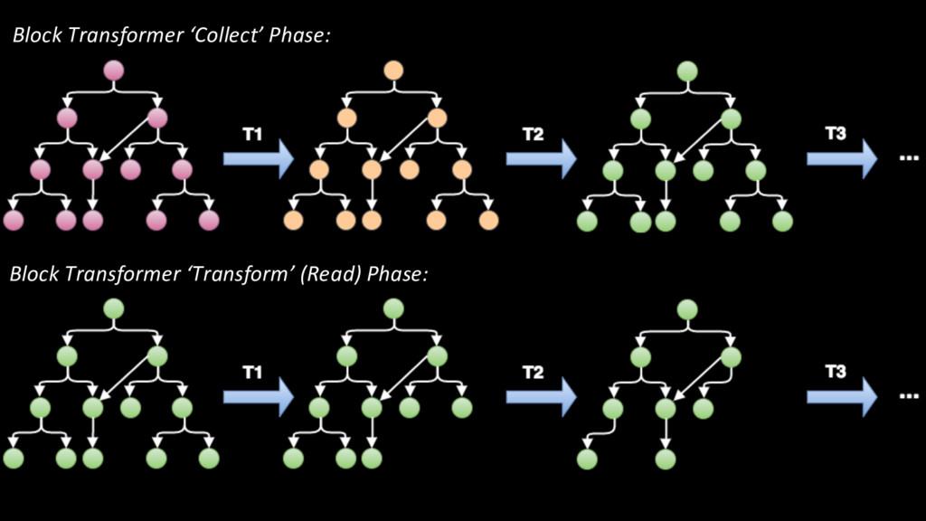 Block Transformer 'Collect' Phase: Block Transf...