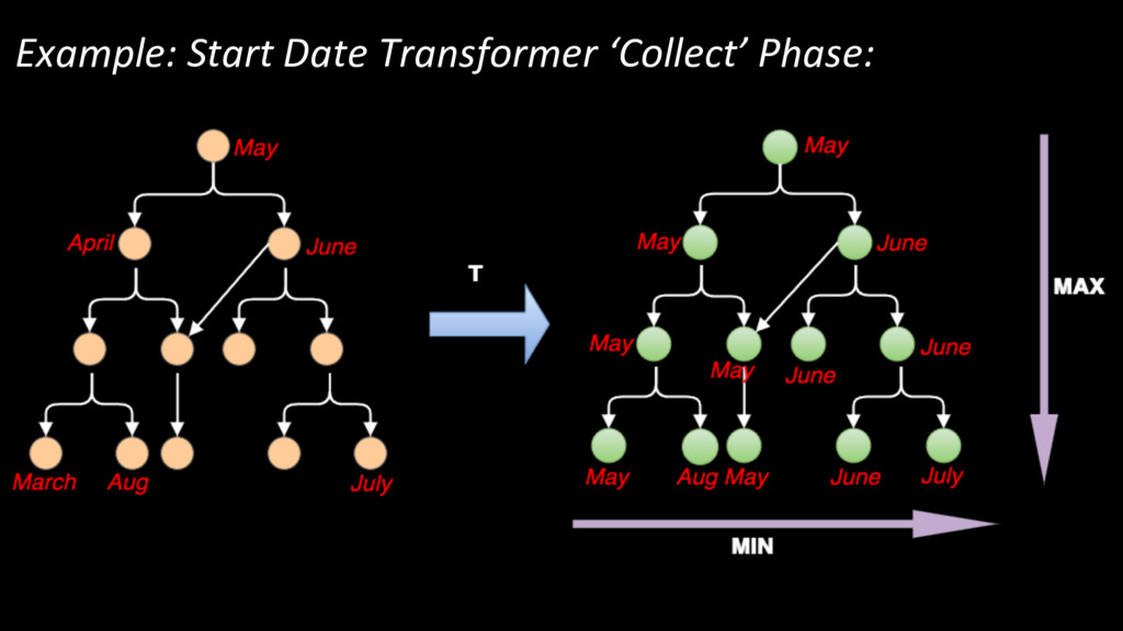 Example: Start Date Transformer 'Collect' Phase: